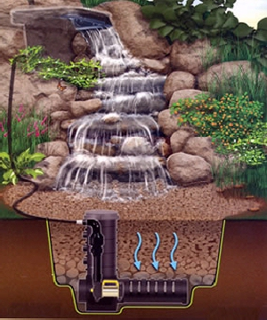 Schematic view off large pondless waterfall kit .
