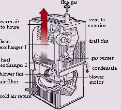 Furnace With Induced Draft Fan High Efficiency Or