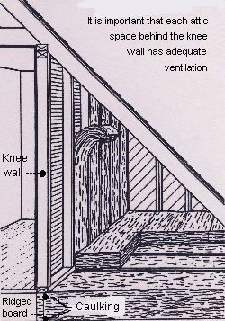 Attic Knee Wall And Cape Cod Roofs